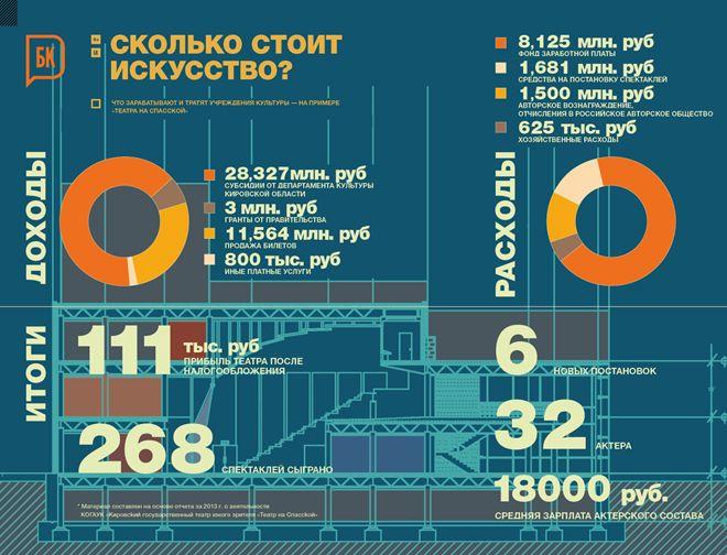 инфографика, культура